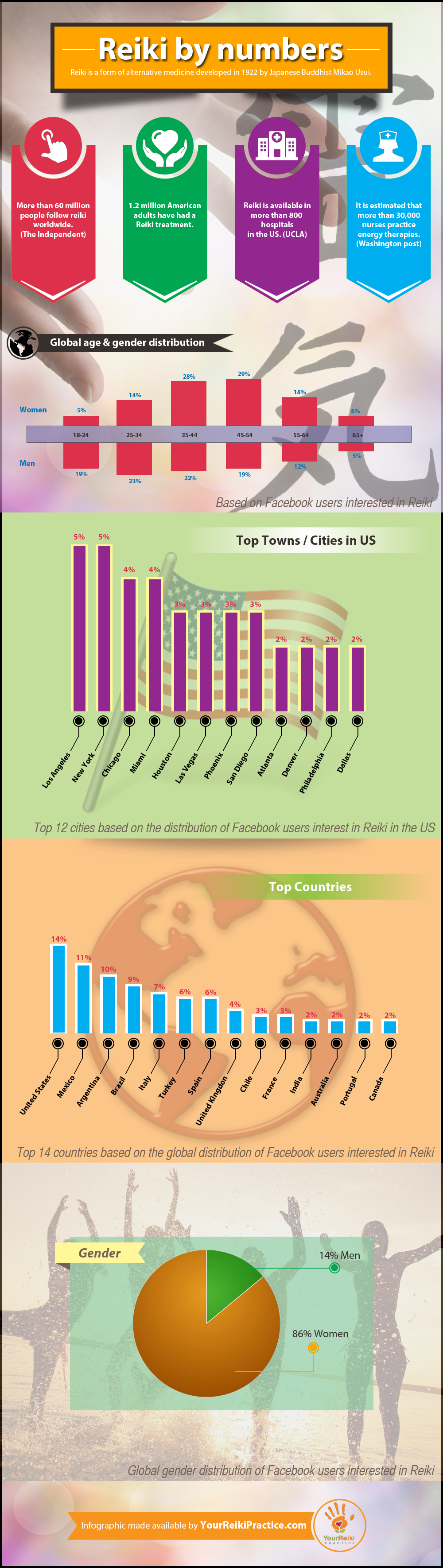 Reiki infographic